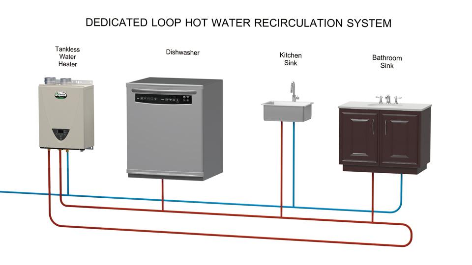 Hot Water Loop System